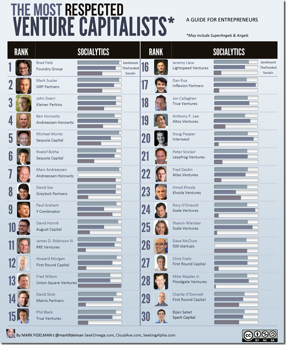 30 most respected VC