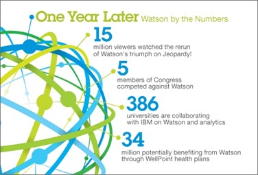 Watson-One-Yr.-Later-Infographic