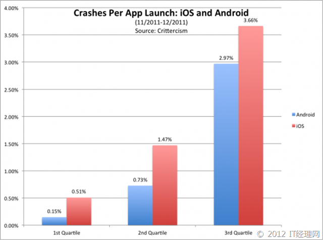 app-crashes-bar-graph1-550x409