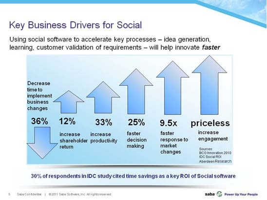 business value of social