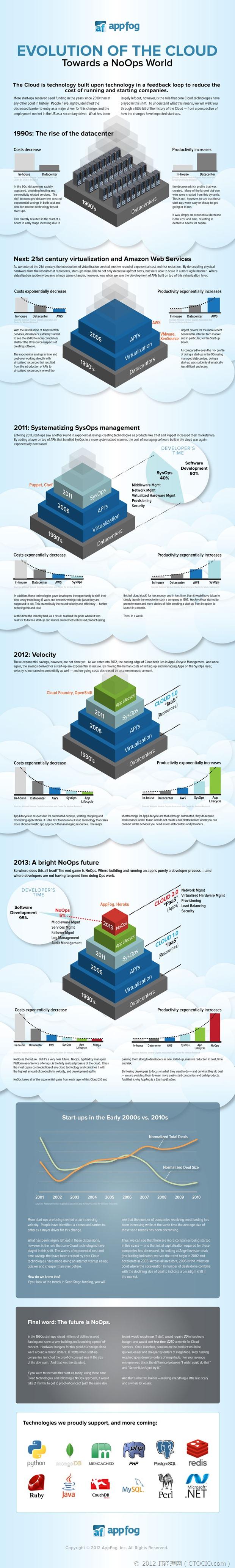 cloud-evolution-toward-noops
