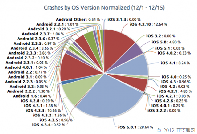 crashes-ios-android-piegraph1-550x374