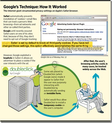 google ad cookie