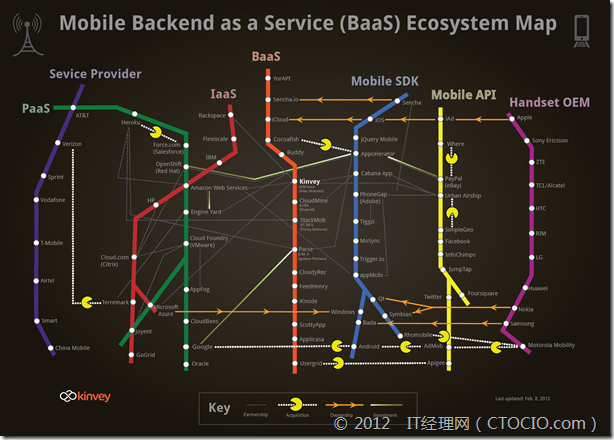 kinvey_backend-as-a-service_mobileecosystem_2100px