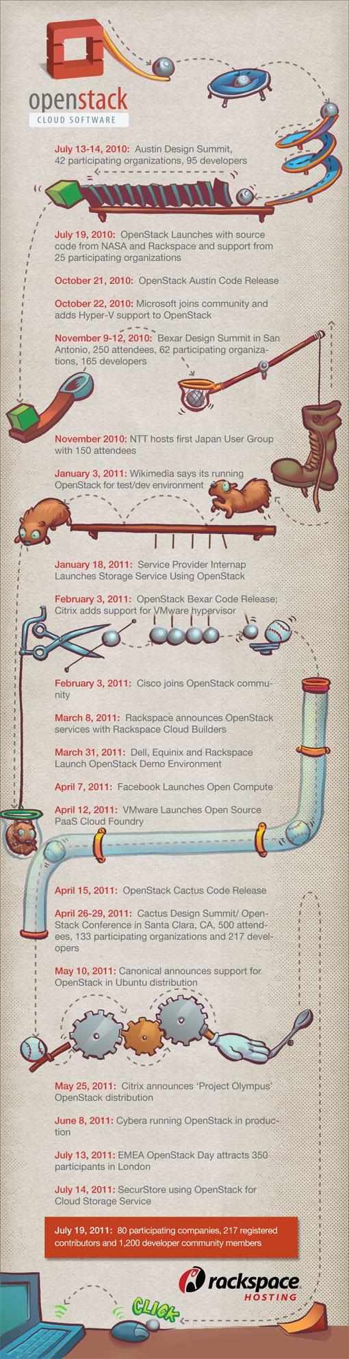 openstack-timeline
