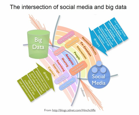 when big data meets social media