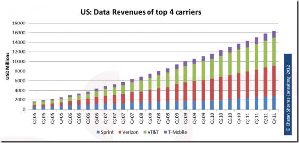 美国电信运营商数据收入