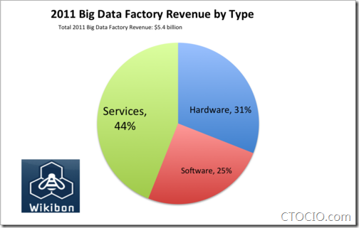 BigDataFactoryRevenueType2011