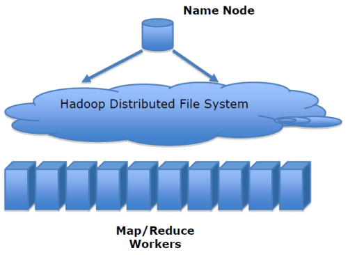 HDFS and Mapreduce