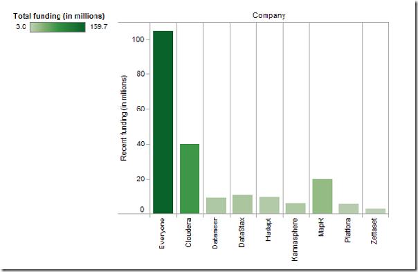 Hadoop创业公司融资