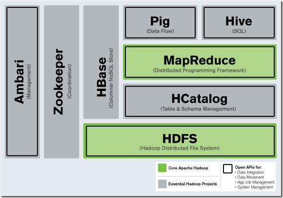 负责协调工作流程的ZooKeeper和Oozie
