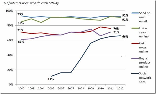 全球网民上网行为分析