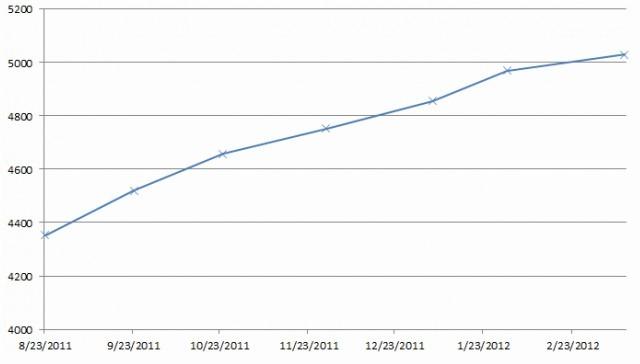 亚马逊东海岸数据中心机架增长曲线