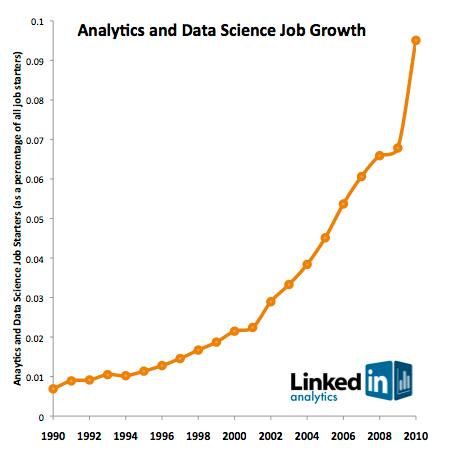 0911-linkedin-data-science-chart