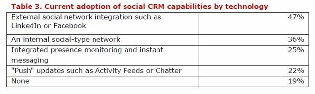 社会化CRM的几种实现方式