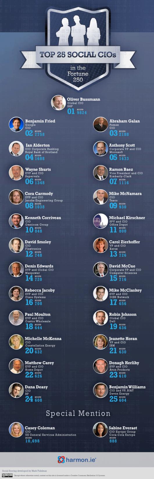 Top25 Social CIO
