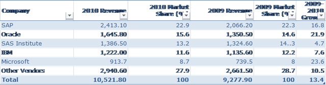 gartner-2011-marketshare