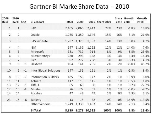gartner-bi-marketshare-2010