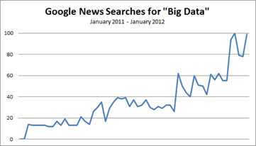 google-news-searches-for-big-data