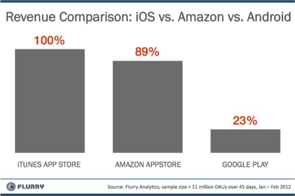 revenue comparison ios-vs-amzn20vs-android-resized-600