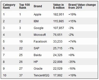 2012全球最有价值公司品牌TOP10