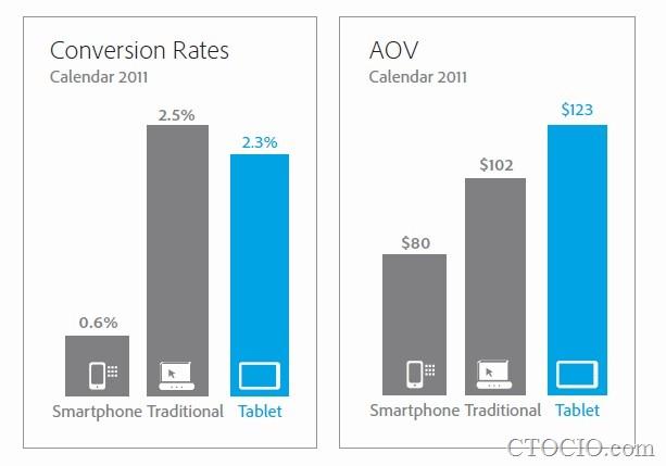 不同设备访客的转化率和平均订单支出