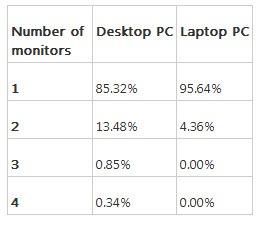 多显示器市场调查