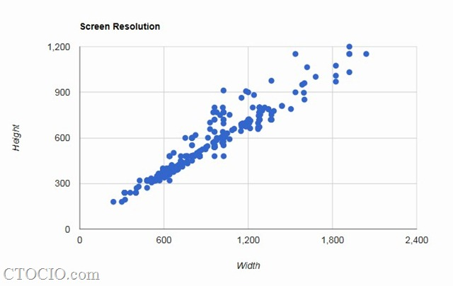 Android screen resolution