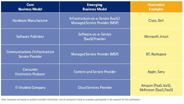 IT企业云计算业务模式