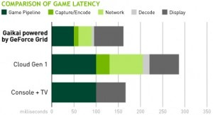 Kepler GPU game-latency-chart-gr-300x163