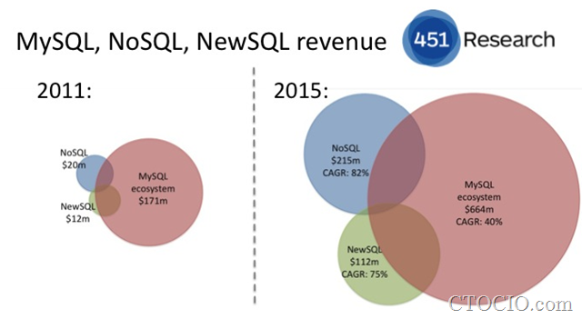 MySQL-NoSQLrevenue_growth