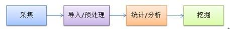大数据常见处理流程
