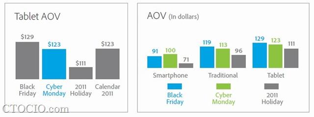 平板电脑访客的平均订单支出