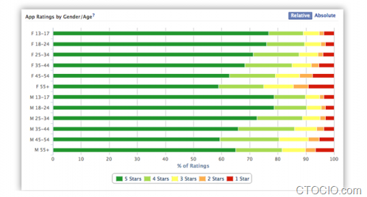 app-center-ratings
