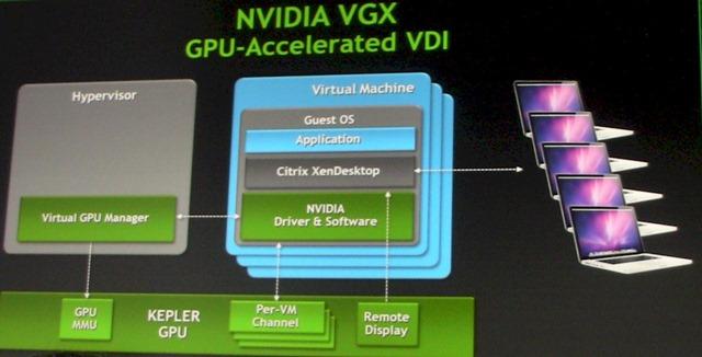 nvidia_kepler_vgx_block_diagram