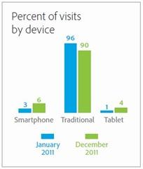 电子商务不同设备访客的比例