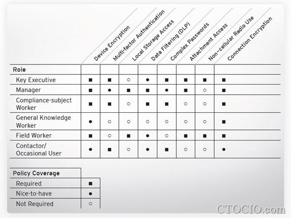 企业移动角色与安全策略对照表