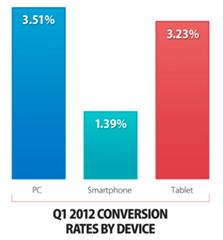 2012 Q1 设备转化率