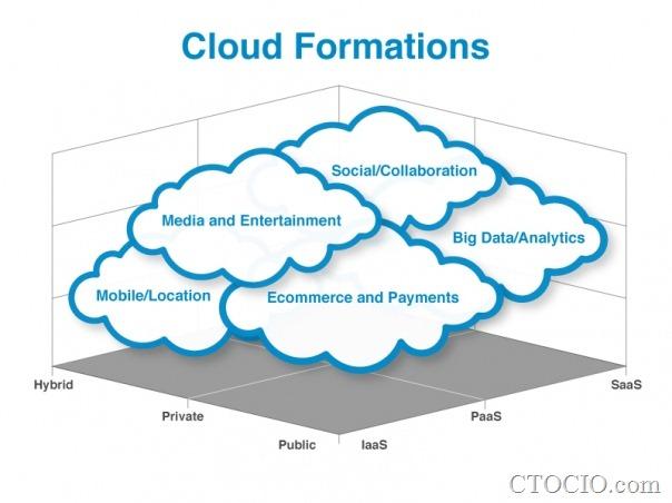 云计算应用模型cloudxyz_northbridge_v2
