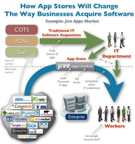 enterprise_app_stores_jive_apps_market_consumer