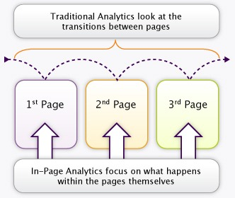 in-page-analytics