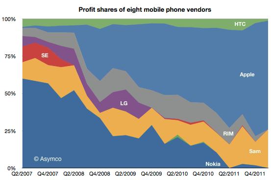 mobile-phone-market-profits