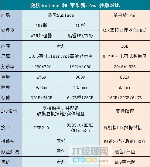 微软surface平板电脑配置对比ipad3