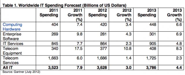 Gartner全球IT支出预测-2012-07-09-