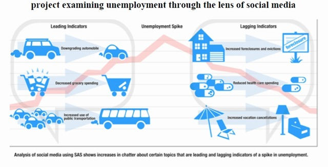 examining unemployment through the lens of social media