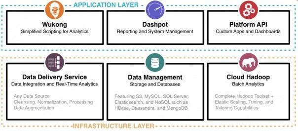 infochimps-platform-diagram_how-it-works