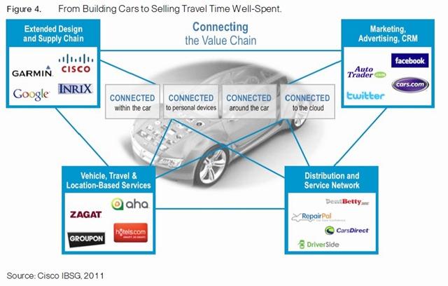思科智能联网汽车价值链