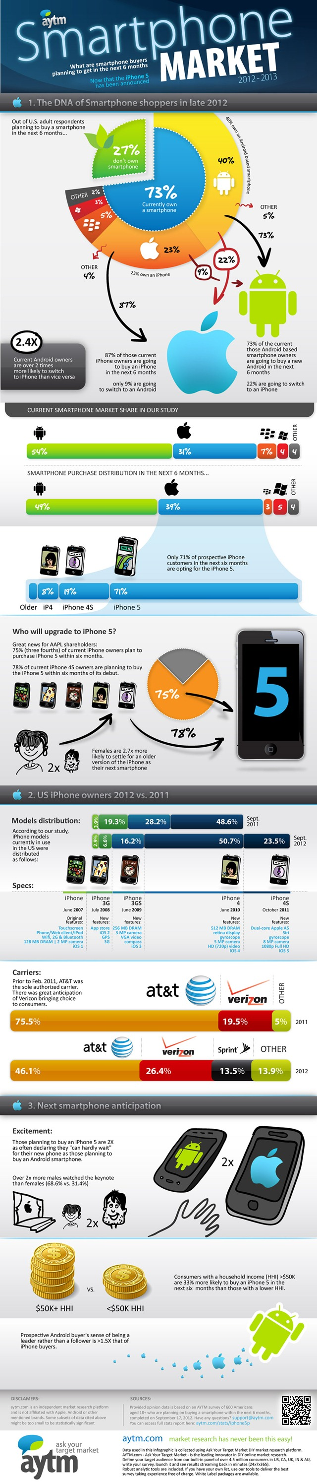 Infographic_iphone5-mobile market impact