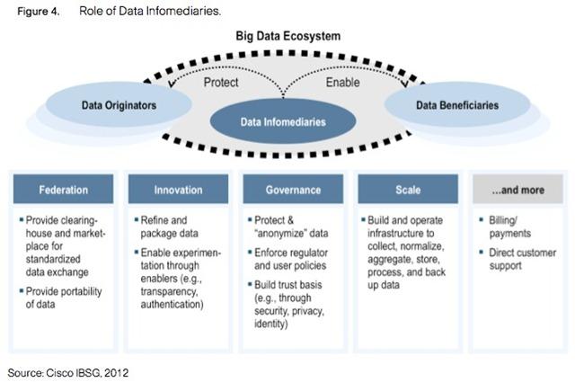 cisco-bigdata-大数据生态系统-report-2