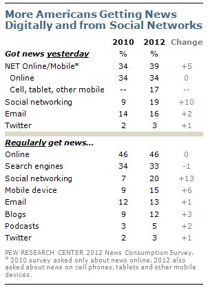 更多美国人通过数字化方式和社交网络获取新闻pewnewsonline